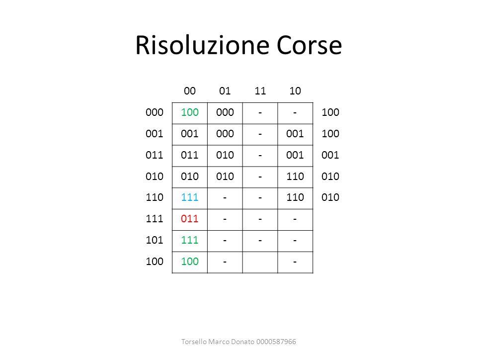 Risoluzione Corse Torsello Marco Donato 0000587966 00011110 000100000--100 001 000-001100 011 010-001 010 -110010 110111--110010 111011--- 101111--- 1