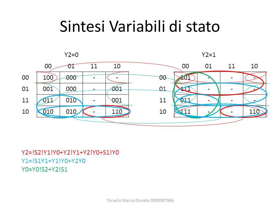 Sintesi Variabili di stato Y2=0Y2=1 0001111000011110 00100000--00101--- 01001000-00101111--- 11011010-00111011--- 10010 -11010111--110 Torsello Marco