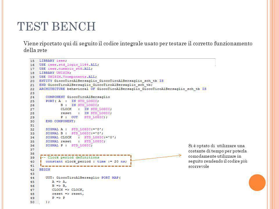 TEST BENCH Viene riportato qui di seguito il codice integrale usato per testare il corretto funzionamento della rete Si è optato di utilizzare una costante di tempo per poterla comodamente utilizzare in seguito rendendo il codice più scorrevole