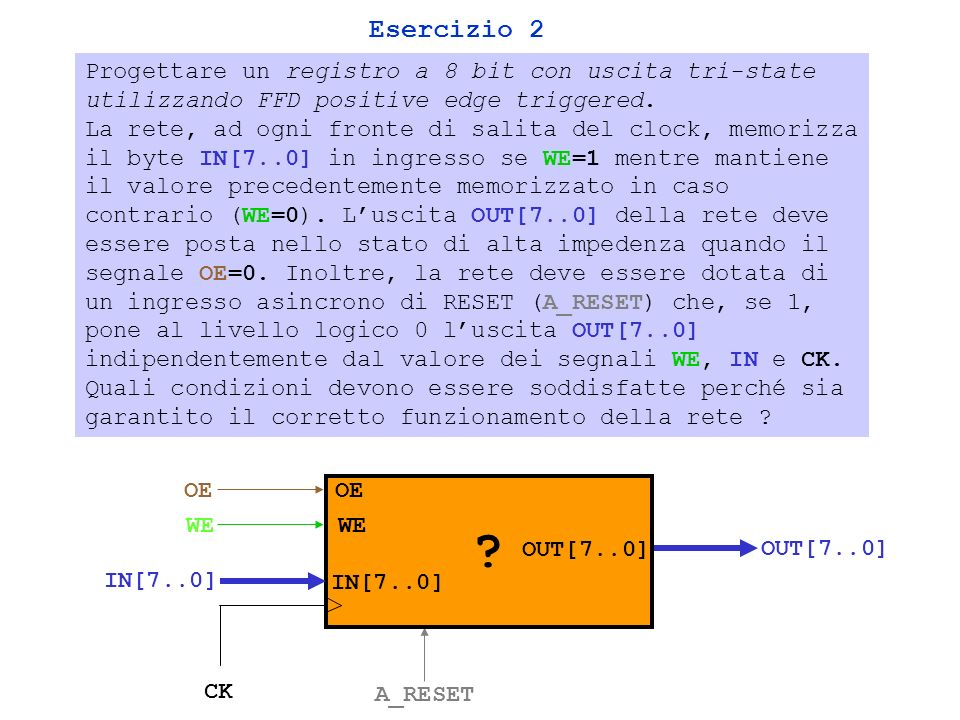 WE OE FFD DQ Q* R* IN OUT 0 1 Q A_RESET* Soluzione Caso singolo bit NOTA - Per garantire il corretto funzionamento della rete è necessario rispettare tempi di setup e hold - Il FFD esiste (8X) in forma integrata (74XX374) ed è dotato di comando di OE CK