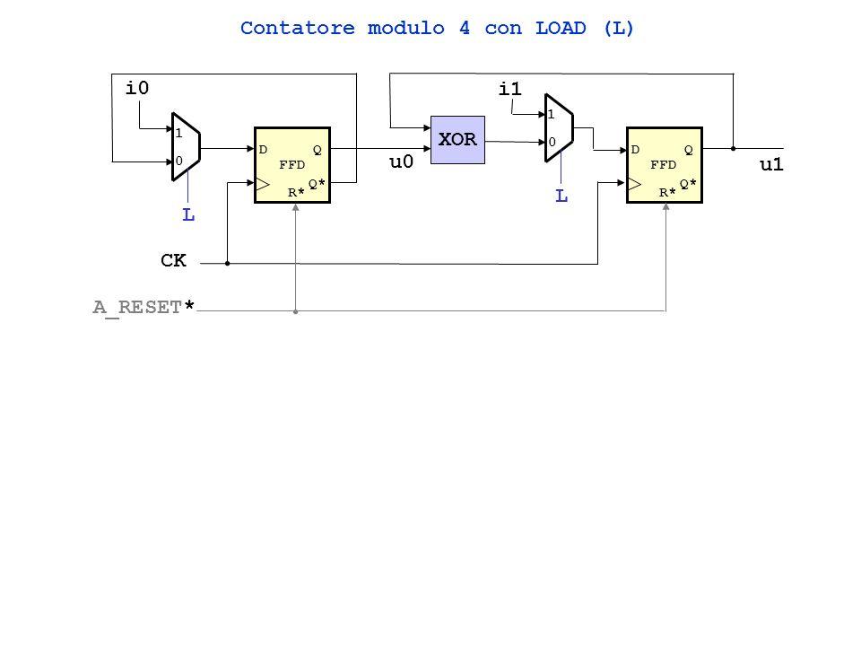 Contatore modulo 4 con LOAD (L) FFD DQ Q* FFD DQ Q* XOR u0 u1 R* CK A_RESET* 1 0 L 1 0 L i0 i1