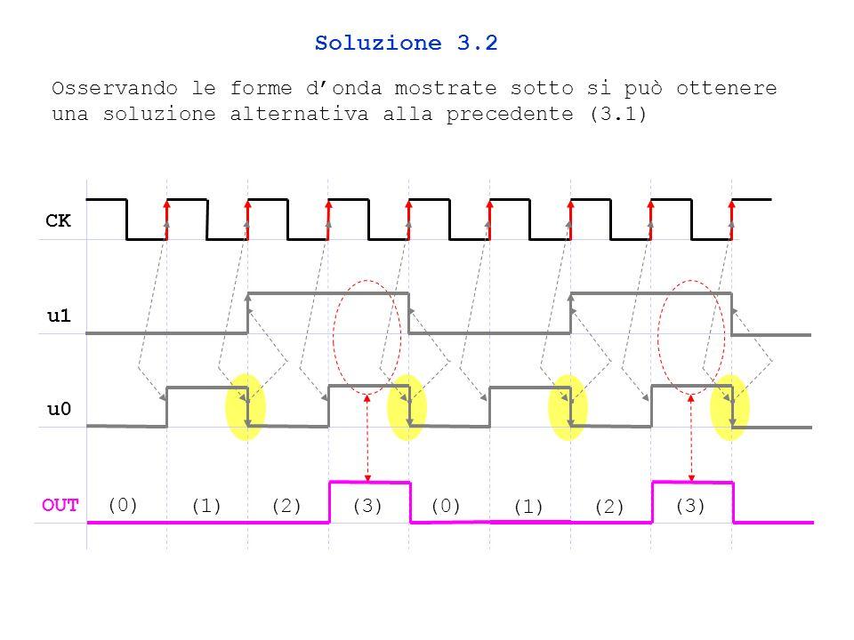 Osservando le forme donda mostrate sotto si può ottenere una soluzione alternativa alla precedente (3.1) Soluzione 3.2 CK u1 u0 OUT (0) (1)(2)(0) (1)(2) (3)