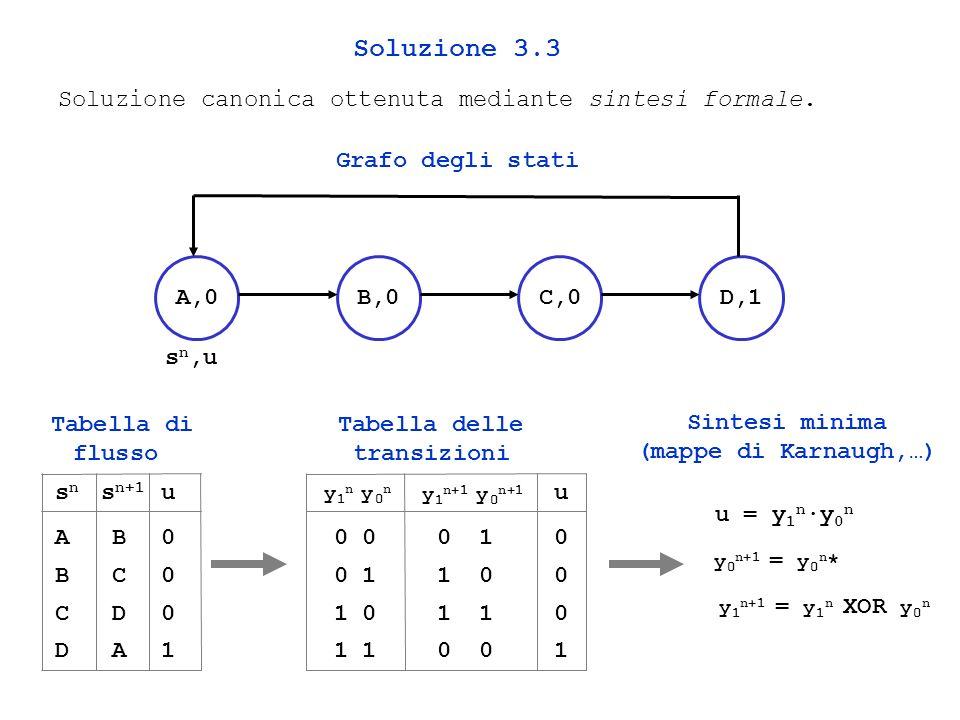 Soluzione canonica ottenuta mediante sintesi formale.