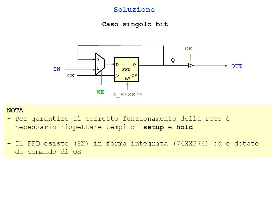 Esercizio 17 Progettare una rete sincrona che quando il segnale ENABLE è attivo trasferisce un bit memorizzato in un registro edge triggered a 4 bit (dotato di comandi WE e OE) verso uno dei quattro flip-flop denominati FF3, FF2, FF1, FF0 nellipotesi che: - sia presente, oltre ai segnali che codificano la sorgente (S1,S0) e la destinazione (D1,D0) del trasferimento, anche un ulteriore segnale denominato WEF che abilita la scrittura nei flip-flop e WER che abilita la scrittura nel registro - il collegamento tra tutte le quattro uscite del registro edge triggered e gli ingressi dei flip-flop deve essere realizzato mediante un unico filo - se il segnale ENABLE non è attivo le uscite del registro a 4 bit devono essere elettricamente disconnesse dal resto della rete