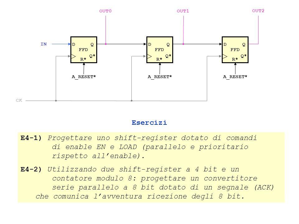 FFD DQ Q* R* A_RESET* FFD DQ Q* R* A_RESET* FFD DQ Q* R* A_RESET* IN OUT2 OUT1OUT0 CK Esercizi E4-1) Progettare uno shift-register dotato di comandi di enable EN e LOAD (parallelo e prioritario rispetto allenable).