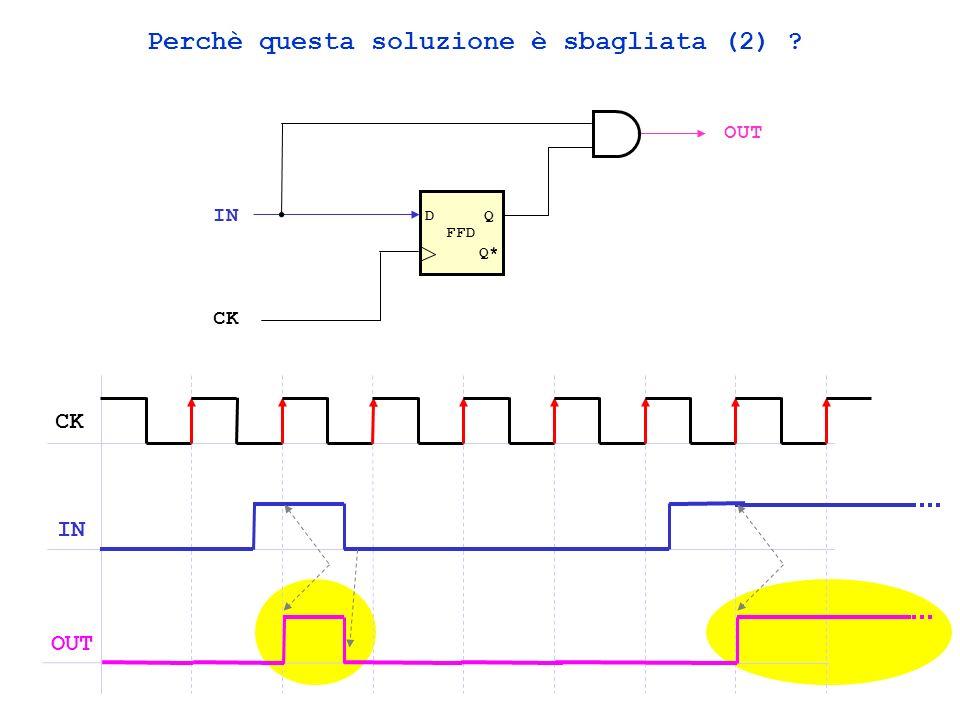 Perchè questa soluzione è sbagliata (2) ? FFD DQ Q* IN OUT CK IN OUT