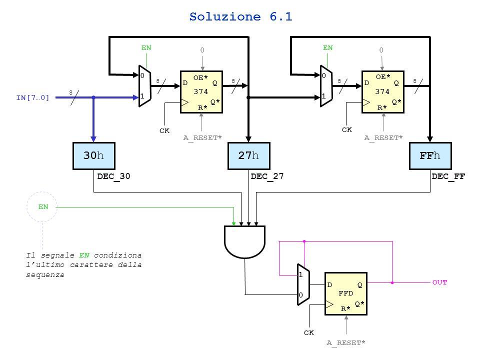 374 DQ Q* 0 1 EN 88 374 DQ Q* 0 1 EN 88 30h IN[7…0] 27hFFh 8 EN FFD DQ Q* 1 0 OUT R* A_RESET* Il segnale EN condiziona lultimo carattere della sequenza CK DEC_30DEC_27DEC_FF OE* 00 Soluzione 6.1