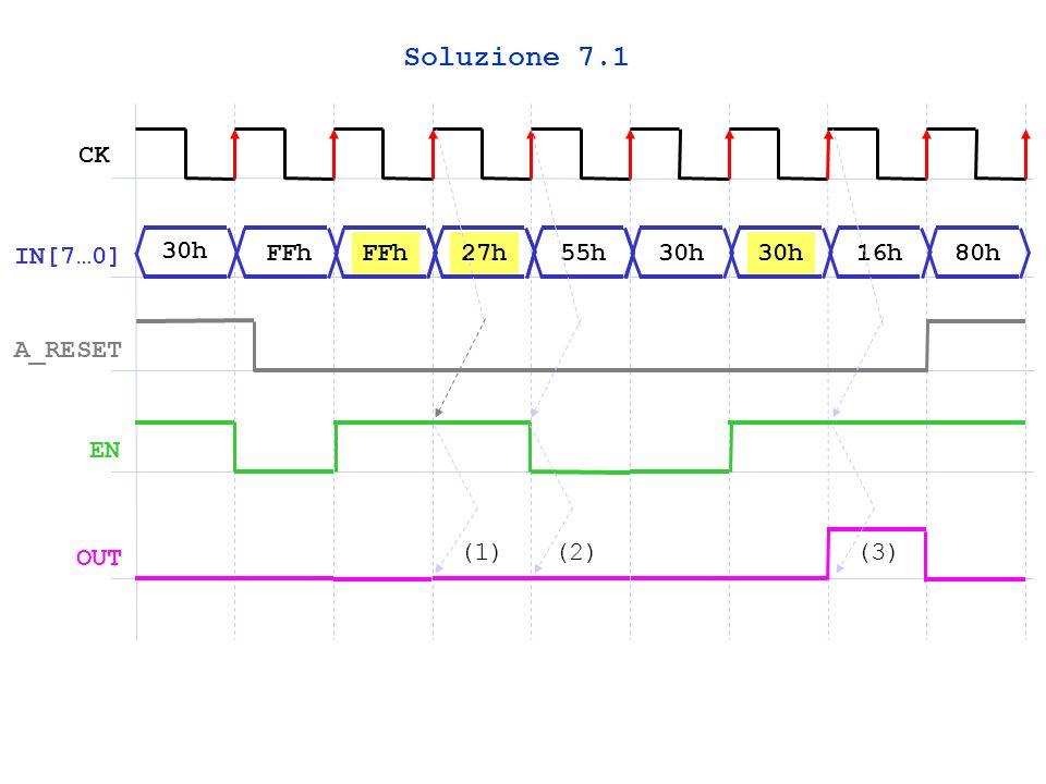 CK IN[7…0] A_RESET EN 30h FFh 27h55h30h 16h80h OUT (1)(2)(3) Soluzione 7.1