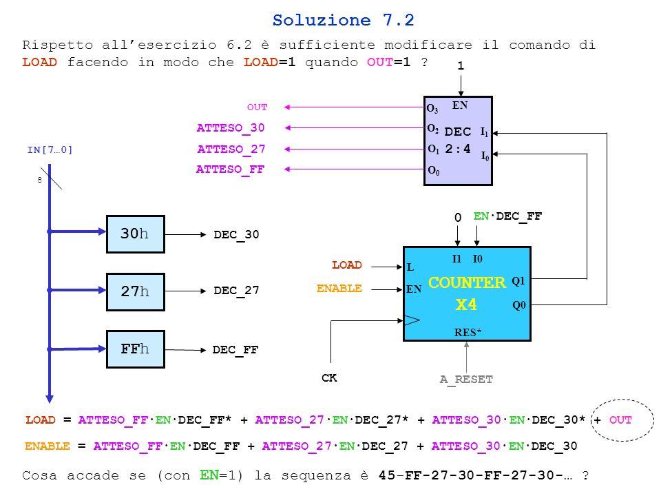 Soluzione 7.2 CK A_RESET LOAD ENABLE 0 COUNTER X4 EN RES* Q1 Q0 L I1 I0 DEC 2:4 I1I1 I0I0 O1O1 O0O0 O3O3 O2O2 EN 1 OUT ATTESO_30 ATTESO_27 ATTESO_FF 30h IN[7…0] 27h FFh 8 DEC_30 DEC_27 DEC_FF LOAD = ATTESO_FFENDEC_FF* + ATTESO_27ENDEC_27* + ATTESO_30ENDEC_30* + OUT ENABLE = ATTESO_FFENDEC_FF + ATTESO_27ENDEC_27 + ATTESO_30ENDEC_30 Rispetto allesercizio 6.2 è sufficiente modificare il comando di LOAD facendo in modo che LOAD=1 quando OUT=1 .