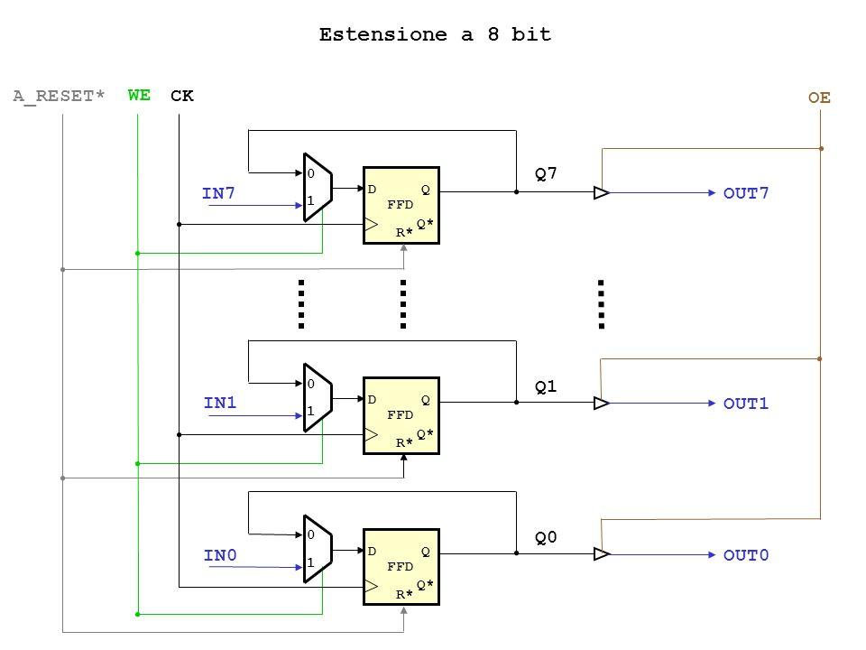 NOTA - Le alee possono essere eliminate introducendo ulteriori gates (vedi reti logiche) - In alcuni casi le alee possono essere filtrate dagli stessi gates (ad esempio nel caso di lentezza dei dispositivi rispetto ai tempi del glitch); questa possibilità deve essere verificata attentamente analizzando i datasheets dei componenti utilizzati a b c a b c Un impulso troppo breve potrebbe essere filtrato dallAND