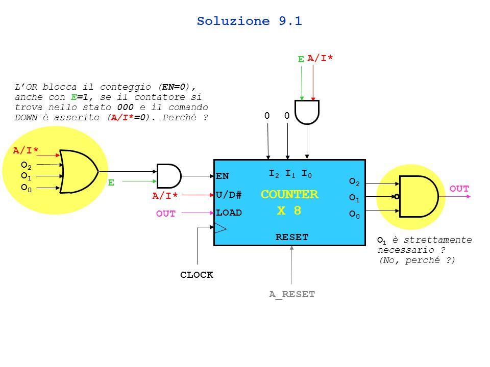 COUNTER X 8 EN U/D# LOAD I2I2 I1I1 I0I0 O2O2 O1O1 O0O0 E A/I* OUT CLOCK 00 A/I* O2O2 O1O1 O0O0 RESET A_RESET Soluzione 9.1 E LOR blocca il conteggio (EN=0), anche con E=1, se il contatore si trova nello stato 000 e il comando DOWN è asserito (A/I*=0).