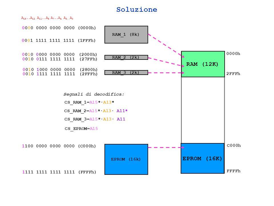 Soluzione RAM (12K) EPROM (16K) 0000h 2FFFh C000h FFFFh A 15..A 12 A 11..A 8 A 7..A 4 A 3..
