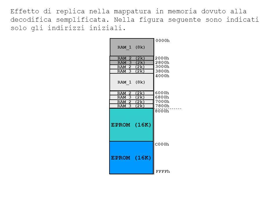 0000h FFFFh 2800h RAM_2 (2k) RAM_3 (2k) RAM_1 (8k) 2000h 3800h RAM_2 (2k) RAM_3 (2k) 3000h 4000h 6800h RAM_2 (2k) RAM_3 (2k) RAM_1 (8k) 6000h 7800h RAM_2 (2k) RAM_3 (2k) 7000h EPROM (16K) 8000h C000h Effetto di replica nella mappatura in memoria dovuto alla decodifica semplificata.