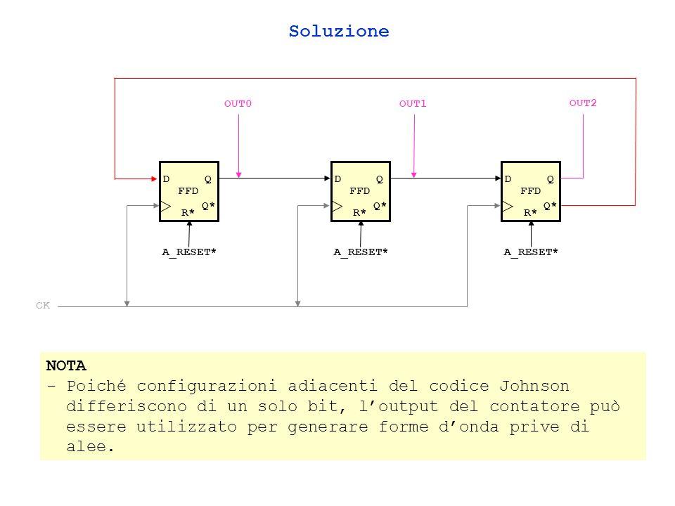 FFD DQ Q* R* A_RESET* FFD DQ Q* R* A_RESET* FFD DQ Q* R* A_RESET* OUT2 OUT1OUT0 CK NOTA - Poiché configurazioni adiacenti del codice Johnson differiscono di un solo bit, loutput del contatore può essere utilizzato per generare forme donda prive di alee.