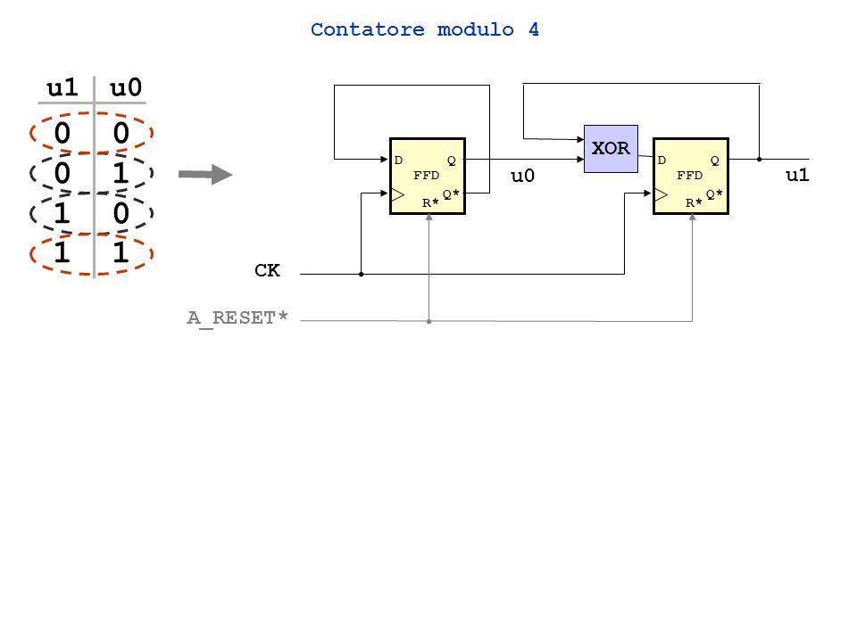 Contatore modulo 4 con comando di ENABLE (EN) FFD DQ Q* FFD DQ Q* XOR u0 u1 R* CK A_RESET* 0 1 EN 0 1