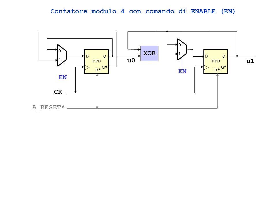 0 0 1 1 0 1 u1u0 Contatore modulo 4 UP/DOWN (U/D*) FFD DQ Q* FFD DQ Q* XOR u0 u1 R* CK A_RESET* 0 1 U/D*
