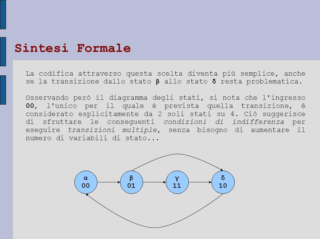 α 00 β 01 γ 11 δ 10 La codifica attraverso questa scelta diventa più semplice, anche se la transizione dallo stato β allo stato δ resta problematica.