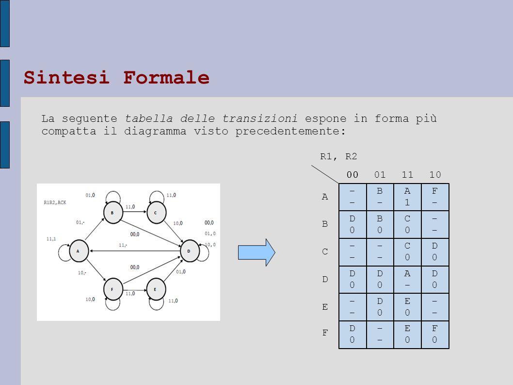 La seguente tabella delle transizioni espone in forma più compatta il diagramma visto precedentemente: ---- D0D0 ---- ---- D0D0 D0D0 B-B- B0B0 ---- D0
