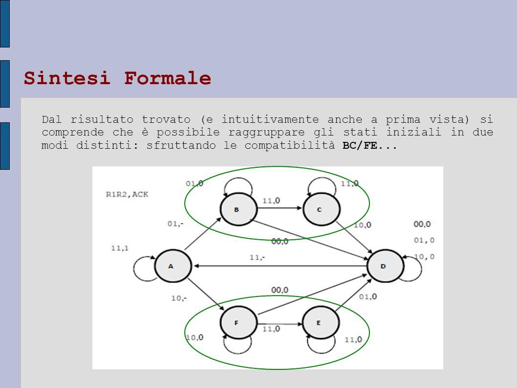 Dal risultato trovato (e intuitivamente anche a prima vista) si comprende che è possibile raggruppare gli stati iniziali in due modi distinti: sfrutta
