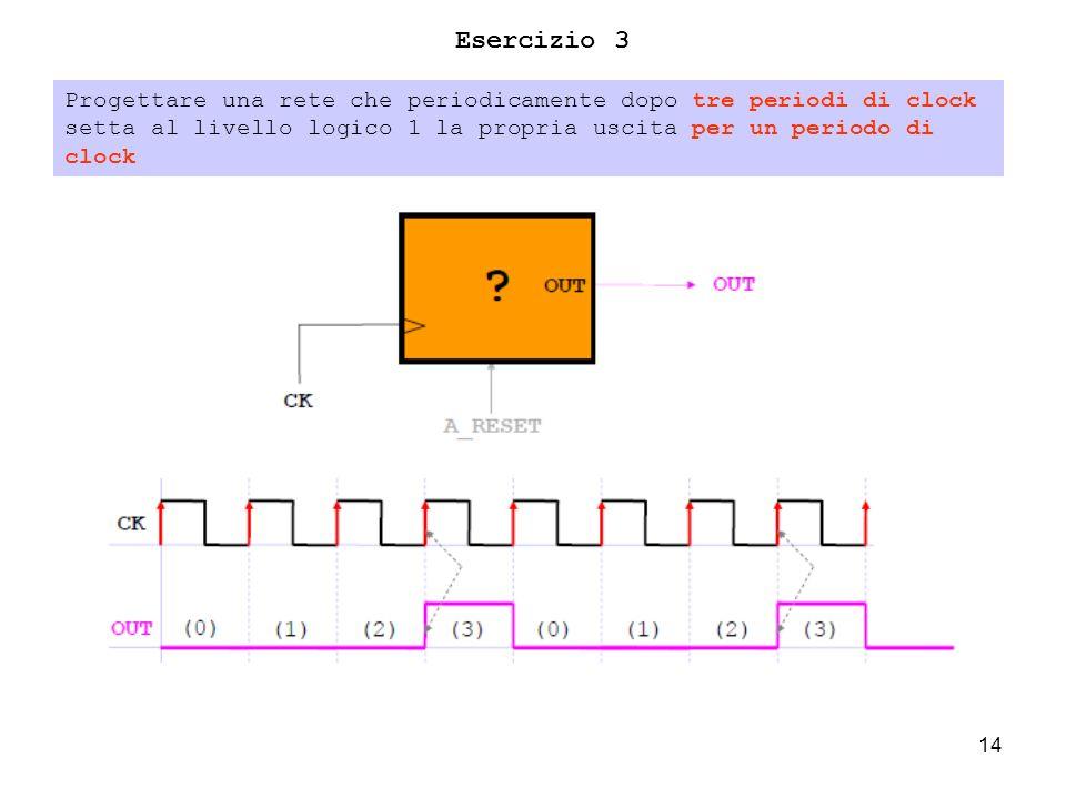 14 Esercizio 3 Progettare una rete che periodicamente dopo tre periodi di clock setta al livello logico 1 la propria uscita per un periodo di clock