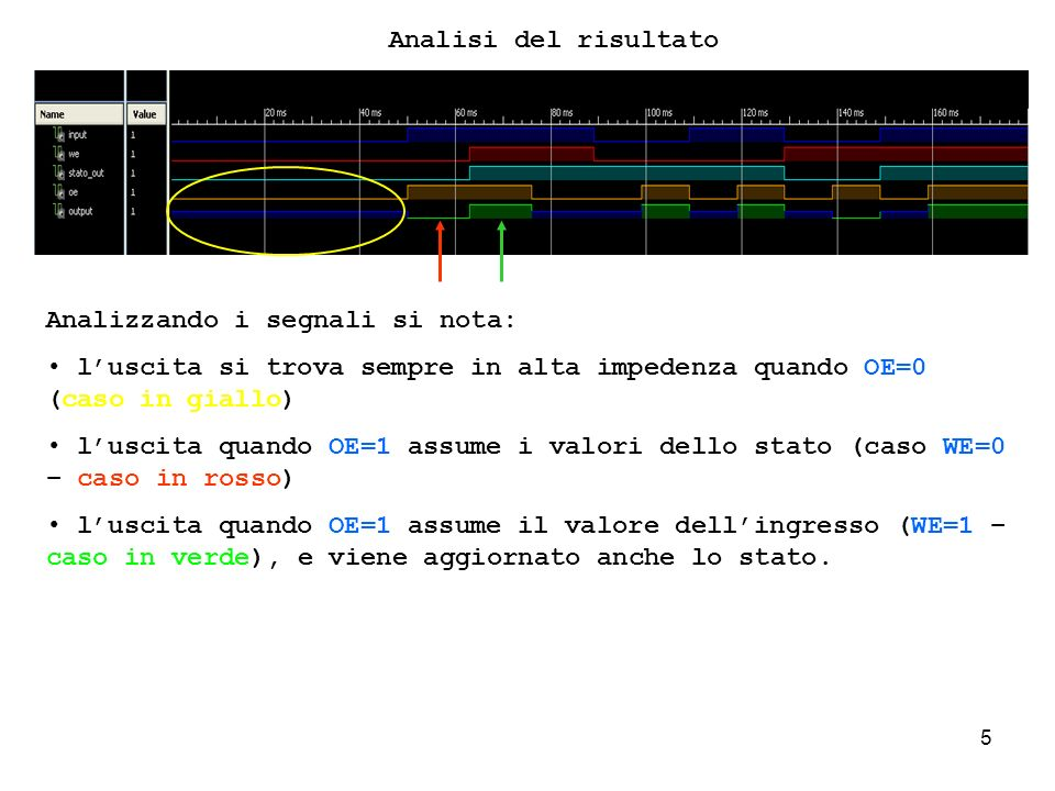 16 Analisi del problema architecture Behavioral of Registro_8_tri_state is begin processo_contatore_3: process (CK,A_RES) -- VARIABILE PER LO STATO INTERNO variable contatore_interno: STD_LOGIC_VECTOR ( 1 DOWNTO 0 ) := (others => 0); -- VARIABILE PER LA GESTIONE DELLUSCITA constant tempo_clock : time := 10 ns; begin -- caso reset attivo if (A_RES= 1 ) then contatore_interno := 00; contatore <= contatore_interno; -- GESTIONE DEL CLOCK elsif (CK event) and (CK= 1 ) then if (contatore_interno < 11) then contatore_interno := contatore_interno+1; else contatore_interno := 00; end if; -- Abilito l uscita if (contatore_interno = 11) then OUTPUT <= 1 ; OUTPUT <= 0 after tempo_clock; end if; -- controllo lo stato e abilito l uscita -- AGGIORNAMENTO STATO CONTATORE contatore<=contatore_interno; end if; -- if relativo al clock end process processo_contatore_3; end Behavioral; Quando vi è levento del clock viene effettuato il controllo sullo stato, e se questo non ha raggiunto il VALORE 11, avviene lincremento.