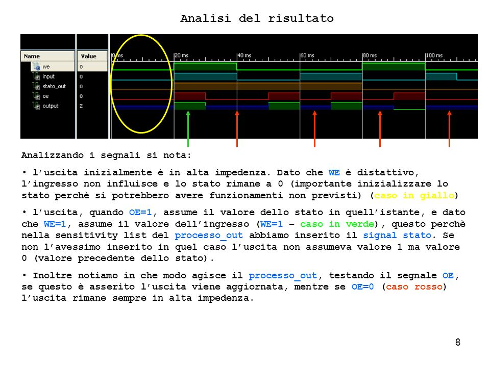 69 architecture Behavioral of Esercizio_9 is begin processo_contatore_9: process (CK, A_RES,EN) is variable stato_interno: STD_LOGIC_VECTOR ( 2 DOWNTO 0 ) := (OTHERS => 0); begin -- GESTIONE DEL RESET if (A_RES= 1 ) then stato_interno:=000; stato_esterno<=stato_interno; -- GESTIONE DEL CLOCK elsif (CK event) and (CK= 1 ) then -- controllo se il segnale di EN è attivo e se contemporaneamente A_I è uguale a if (EN = 1 ) and (A_I = 1 ) then -- effettuo controllo raggiungimento limite if (stato_interno < 101) then stato_interno:=stato_interno+1; end if; elsif (EN= 1 ) and (A_I= 0 ) then -- controllo se il segnale di EN è attivo e se contemporaneamente A_I è -- uguale a 0 -- effettuo controllo se stato interno non è uguale a 0 if (stato_interno > 000) then stato_interno := stato_interno-1; end if; end if; -- A_I -- Esporto lo stato stato_esterno<=stato_interno; Analisi del Codice Analizzando questo blocco di codice notiamo lutilizzo della variabile stato_interno, utilizzata per tenere traccia dello stato interno del contatore.