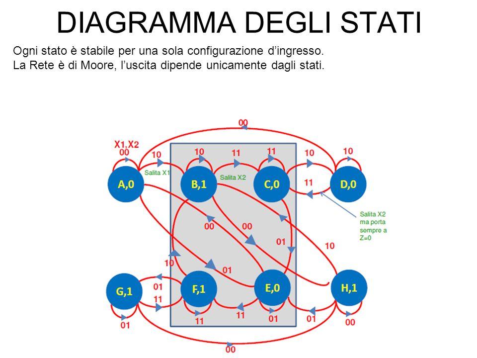 DIAGRAMMA DEGLI STATI Ogni stato è stabile per una sola configurazione dingresso. La Rete è di Moore, luscita dipende unicamente dagli stati.