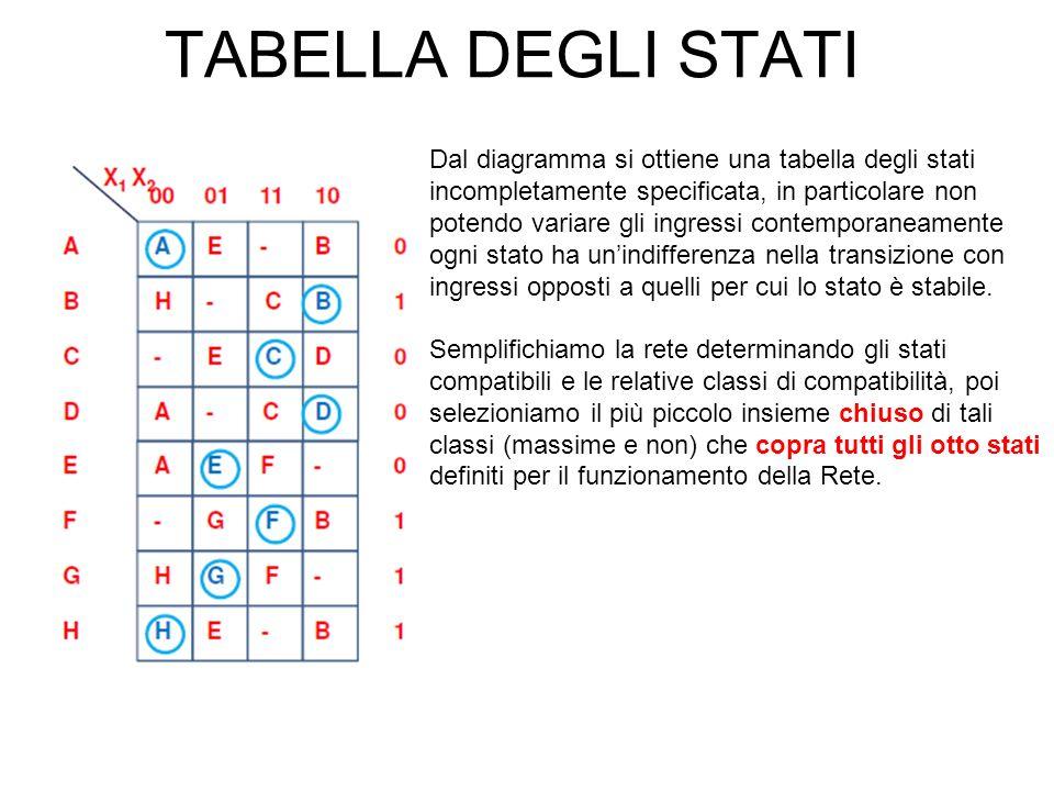 TABELLA DEGLI STATI Dal diagramma si ottiene una tabella degli stati incompletamente specificata, in particolare non potendo variare gli ingressi cont