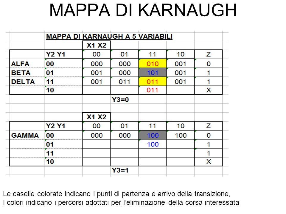 MAPPA DI KARNAUGH Le caselle colorate indicano i punti di partenza e arrivo della transizione, I colori indicano i percorsi adottati per leliminazione