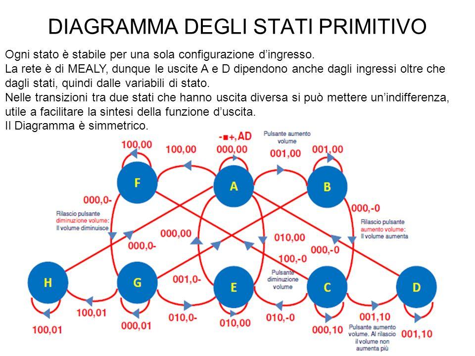 DIAGRAMMA DEGLI STATI PRIMITIVO Ogni stato è stabile per una sola configurazione dingresso.