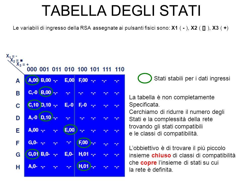 TABELLA DEGLI STATI Le variabili di ingresso della RSA assegnate ai pulsanti fisici sono: X1 ( - ), X2 ( [] ), X3 ( +) Stati stabili per i dati ingressi La tabella è non completamente Specificata.