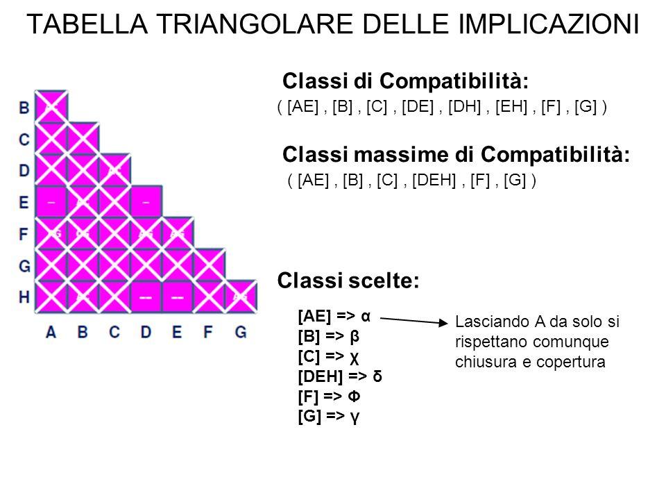 TABELLA TRIANGOLARE DELLE IMPLICAZIONI Classi di Compatibilità: ( [AE], [B], [C], [DE], [DH], [EH], [F], [G] ) Classi massime di Compatibilità: ( [AE], [B], [C], [DEH], [F], [G] ) Classi scelte: [AE] => α [B] => β [C] => χ [DEH] => δ [F] => Φ [G] => γ Lasciando A da solo si rispettano comunque chiusura e copertura
