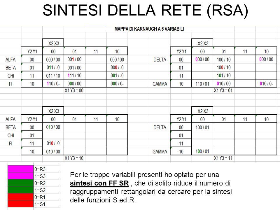 SINTESI DELLA RETE (RSA) Per le troppe variabili presenti ho optato per una sintesi con FF SR sintesi con FF SR, che di solito riduce il numero di raggruppamenti rettangolari da cercare per la sintesi delle funzioni S ed R.