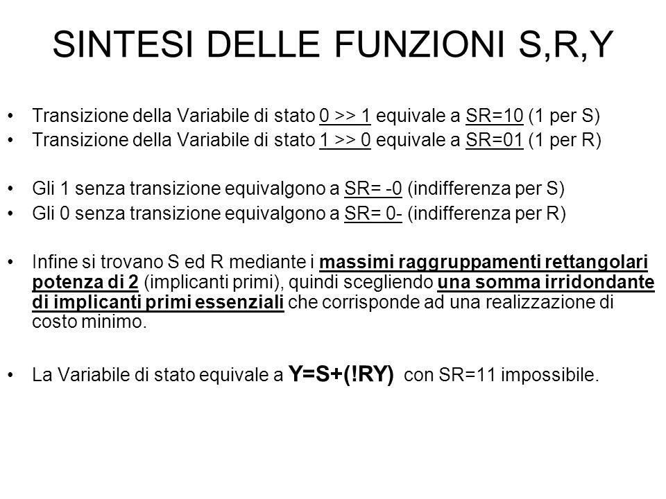 SINTESI DELLE FUNZIONI S,R,Y Transizione della Variabile di stato 0 >> 1 equivale a SR=10 (1 per S) Transizione della Variabile di stato 1 >> 0 equivale a SR=01 (1 per R) Gli 1 senza transizione equivalgono a SR= -0 (indifferenza per S) Gli 0 senza transizione equivalgono a SR= 0- (indifferenza per R) Infine si trovano S ed R mediante i massimi raggruppamenti rettangolari potenza di 2 (implicanti primi), quindi scegliendo una somma irridondante di implicanti primi essenziali che corrisponde ad una realizzazione di costo minimo.
