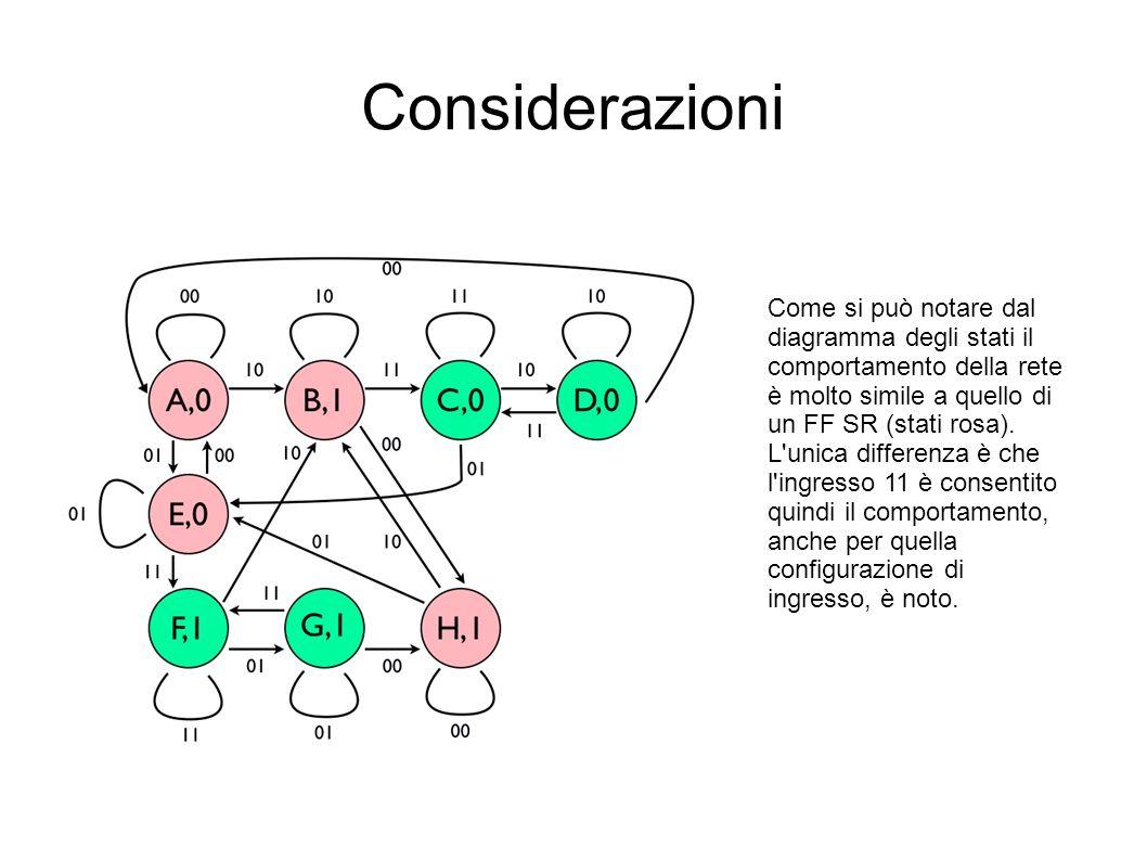 Considerazioni Come si può notare dal diagramma degli stati il comportamento della rete è molto simile a quello di un FF SR (stati rosa). L'unica diff