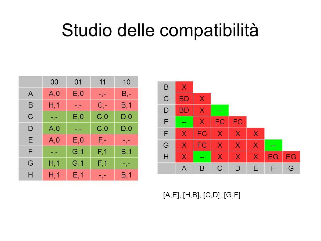 Studio delle compatibilità [A,E], [H,B], [C,D], [G,F] 00011110 AA,0E,0-,-B,- BH,1-,-C,-B,1 C-,-E,0C,0D,0 DA,0-,-C,0D,0 EA,0E,0F,--,- F G,1F,1B,1 GH,1G