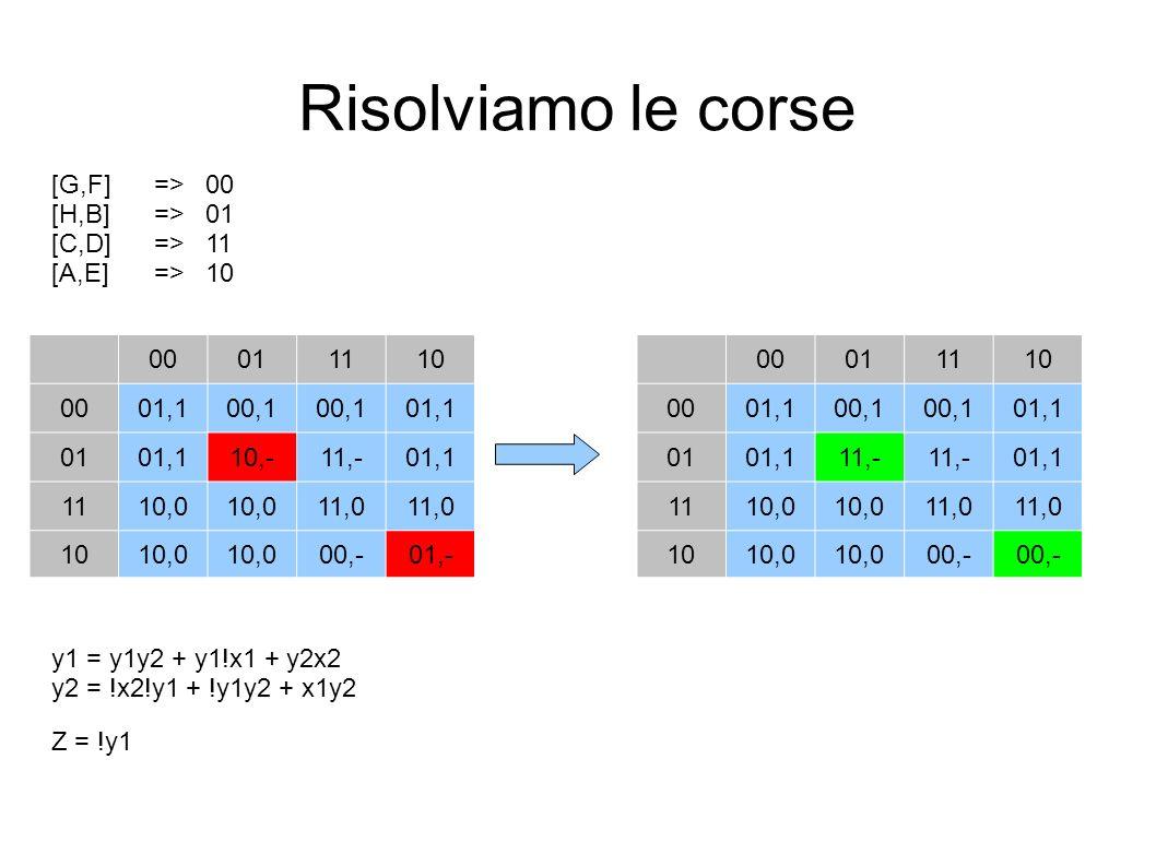 Risolviamo le corse [G,F]=>00 [H,B]=>01 [C,D]=>11 [A,E]=>10 y1 = y1y2 + y1!x1 + y2x2 y2 = !x2!y1 + !y1y2 + x1y2 Z = !y1 00011110 0001,100,1 01,1 0101,