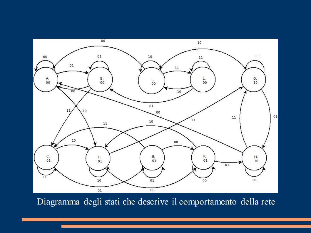 Diagramma degli stati che descrive il comportamento della rete