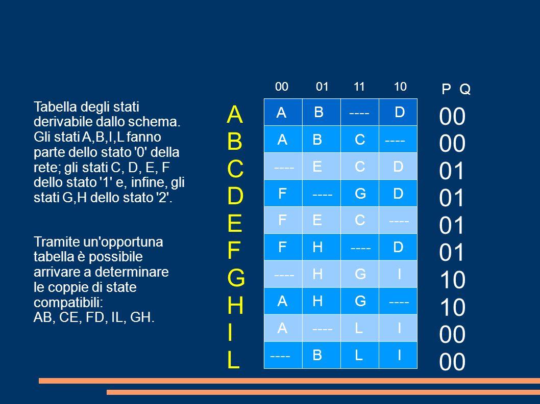 A B ---- D A B C E C D F G D F E C F H D H G I A H G A L I B L I ABCDEFGHILABCDEFGHIL 00 01 11 10 00 01 10 00 P Q Tabella degli stati derivabile dallo schema.