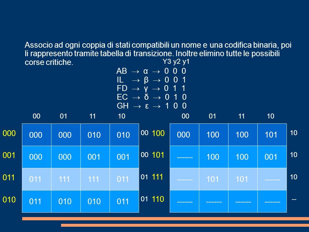 000 010 000 001 011 111 011 010 011 000 100 101 ------ 100 001 ------ 101 ------ 000 001 011 010 100 Associo ad ogni coppia di stati compatibili un nome e una codifica binaria, poi li rappresento tramite tabella di transizione.