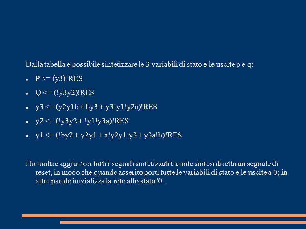 Dalla tabella è possibile sintetizzare le 3 variabili di stato e le uscite p e q: P <= (y3)!RES Q <= (!y3y2)!RES y3 <= (y2y1b + by3 + y3!y1!y2a)!RES y2 <= (!y3y2 + !y1!y3a)!RES y1 <= (!by2 + y2y1 + a!y2y1!y3 + y3a!b)!RES Ho inoltre aggiunto a tutti i segnali sintetizzati tramite sintesi diretta un segnale di reset, in modo che quando asserito porti tutte le variabili di stato e le uscite a 0; in altre parole inizializza la rete allo stato 0 .