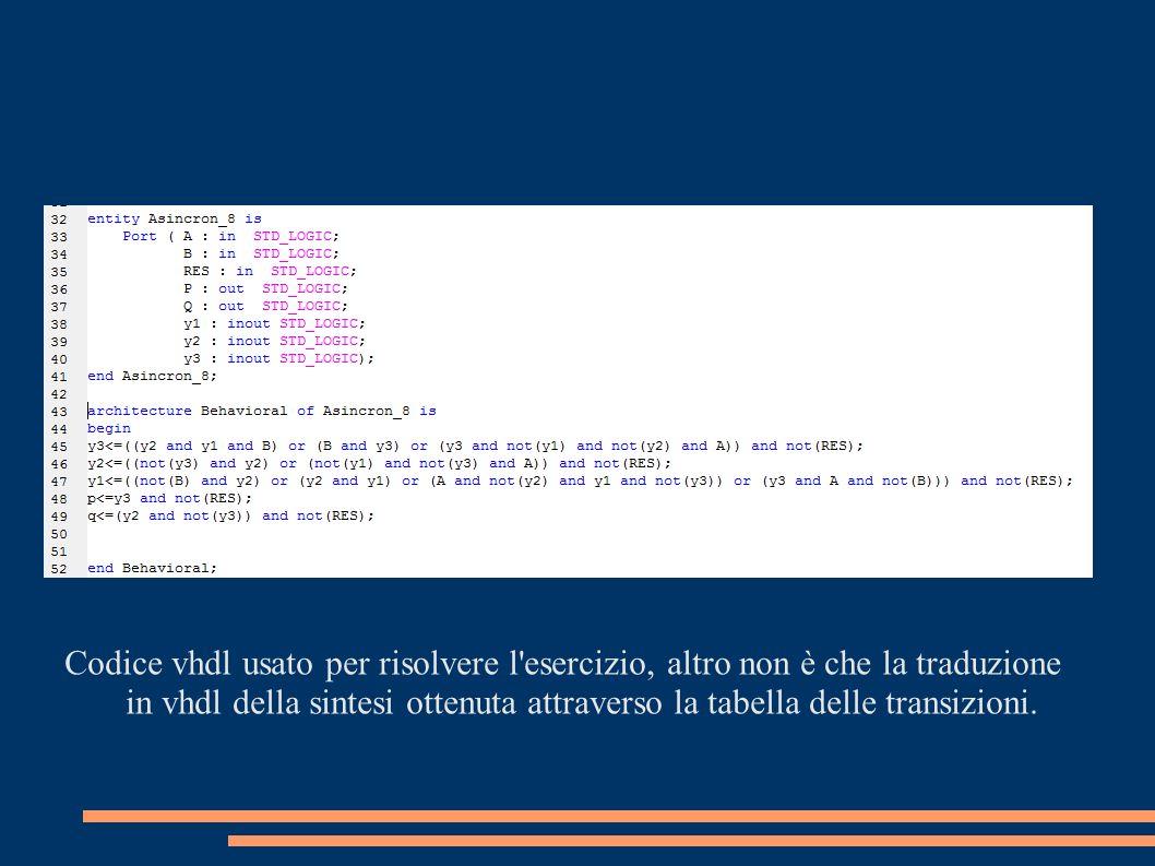 Codice vhdl usato per risolvere l esercizio, altro non è che la traduzione in vhdl della sintesi ottenuta attraverso la tabella delle transizioni.