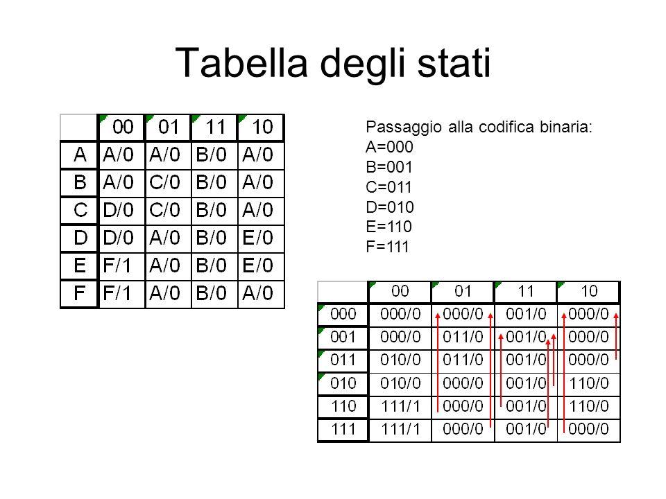 Tabella degli stati Passaggio alla codifica binaria: A=000 B=001 C=011 D=010 E=110 F=111