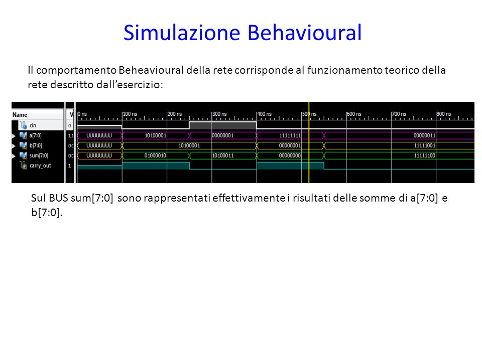 Simulazione Behavioural Il comportamento Beheavioural della rete corrisponde al funzionamento teorico della rete descritto dallesercizio: Sul BUS sum[7:0] sono rappresentati effettivamente i risultati delle somme di a[7:0] e b[7:0].