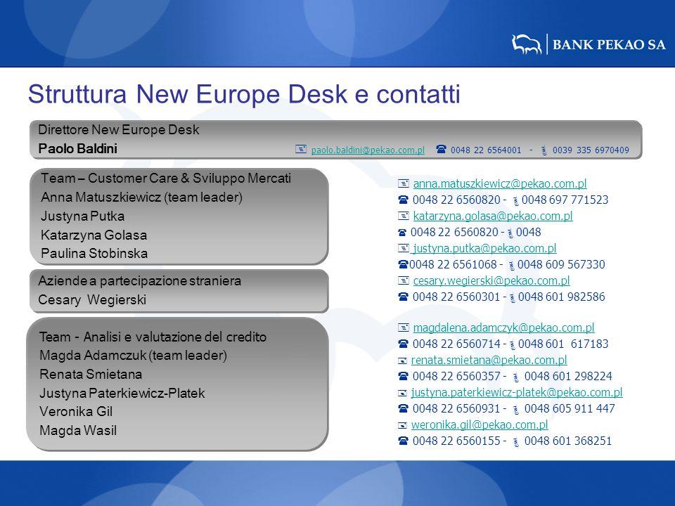 Struttura New Europe Desk e contatti Team – Customer Care & Sviluppo Mercati Anna Matuszkiewicz (team leader) Justyna Putka Katarzyna Golasa Paulina S