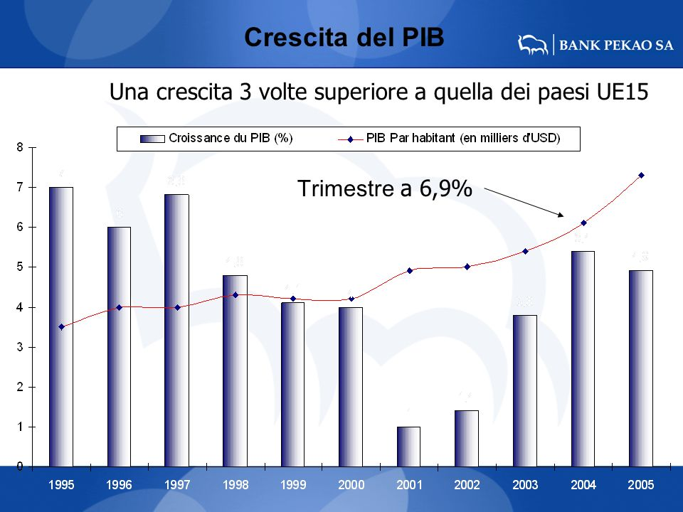 Consumi delle famiglie & produzione industriale Dopo il 1 maggio 2005: +8.5% per i consumi delle famiglie +3.8% per i salari +11.4% per la produzione industriale
