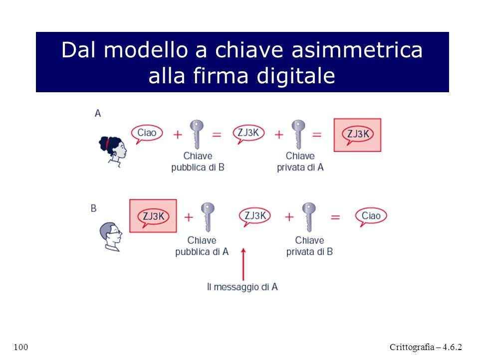 Dal modello a chiave asimmetrica alla firma digitale 100Crittografia – 4.6.2