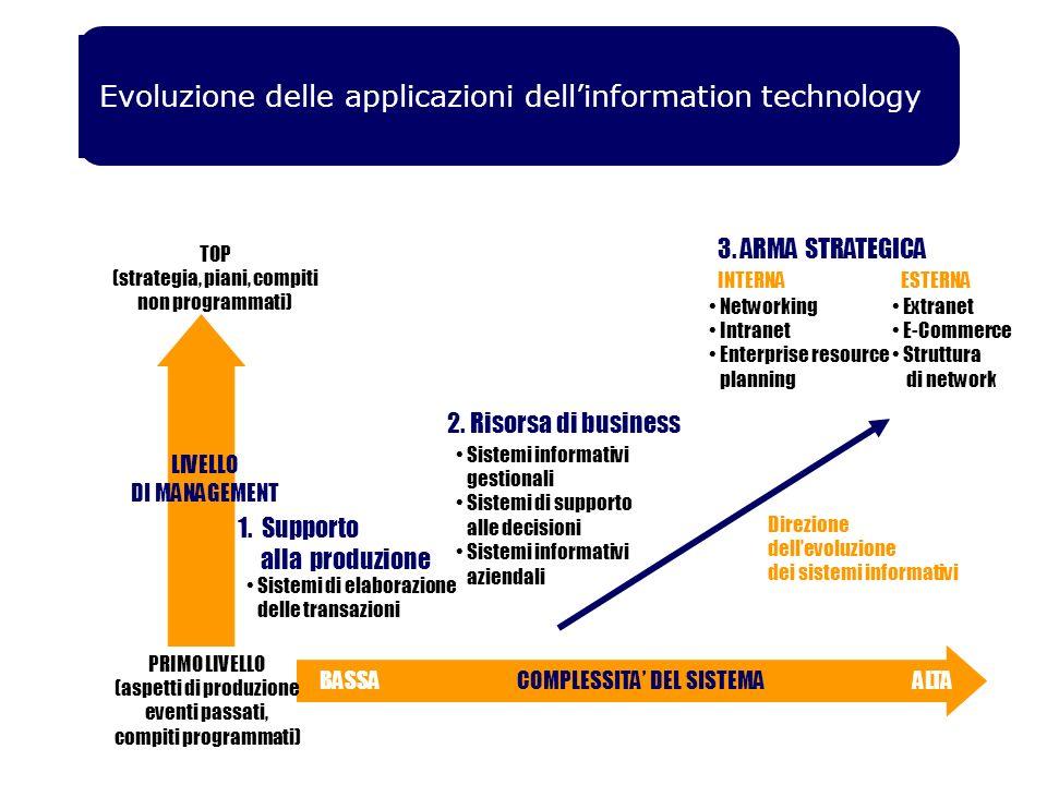 Evoluzione delle applicazioni dellinformation technology 1.
