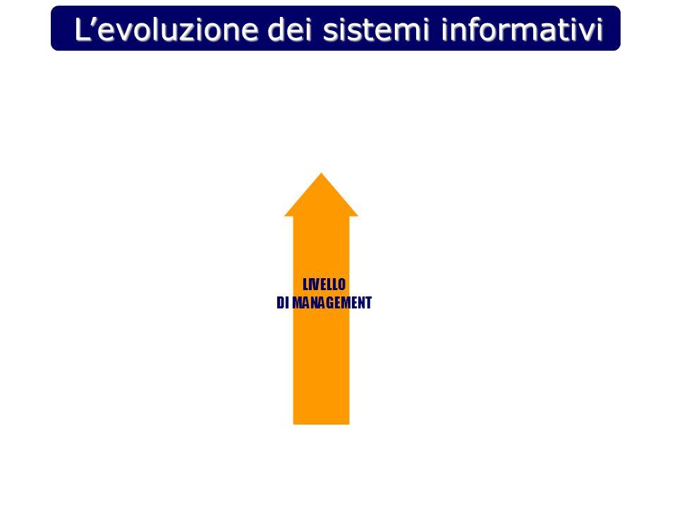 Levoluzione dei sistemi informativi LIVELLO DI MANAGEMENT
