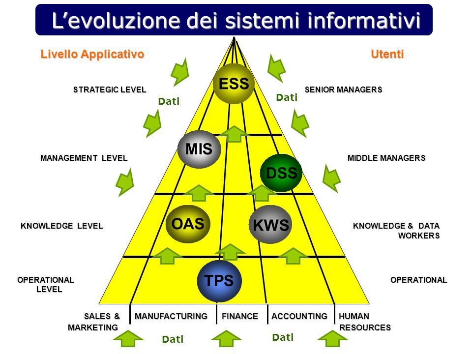 Levoluzione dei sistemi informativi Livello Applicativo Utenti STRATEGIC LEVEL SENIOR MANAGERS STRATEGIC LEVEL SENIOR MANAGERS MANAGEMENT LEVEL MIDDLE